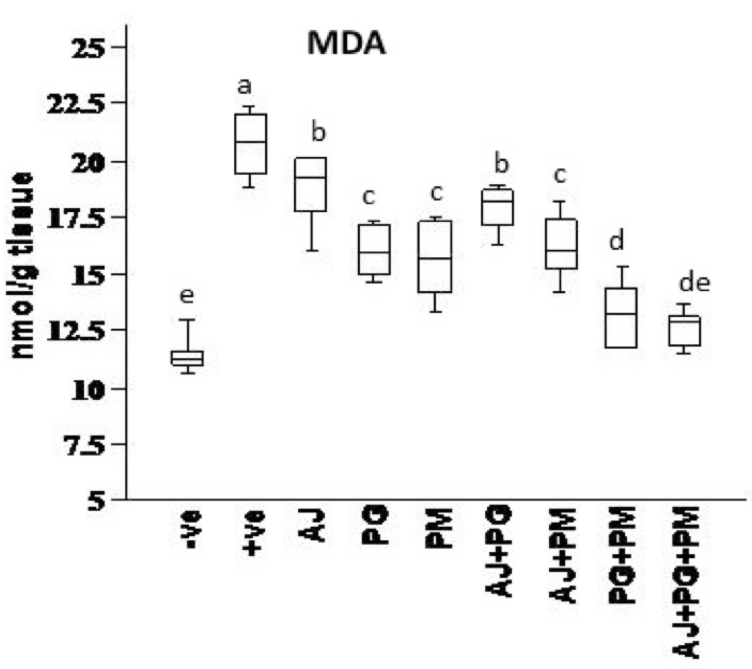 Figure 4 The effect of some herbal extracts on superoxide dismutase (SOD) in hyperhomocysteinemic rats