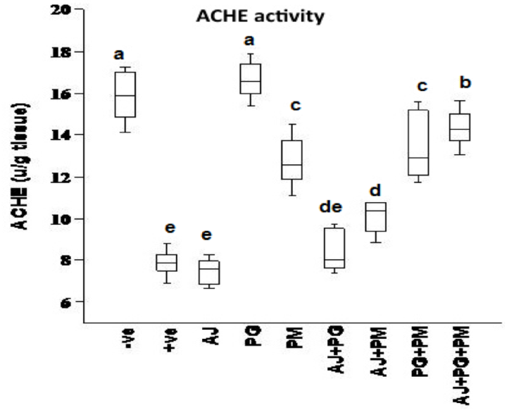 Figure 6 The effect of some herbal extracts on (IL6) in hyperhomocysteinaemic rats