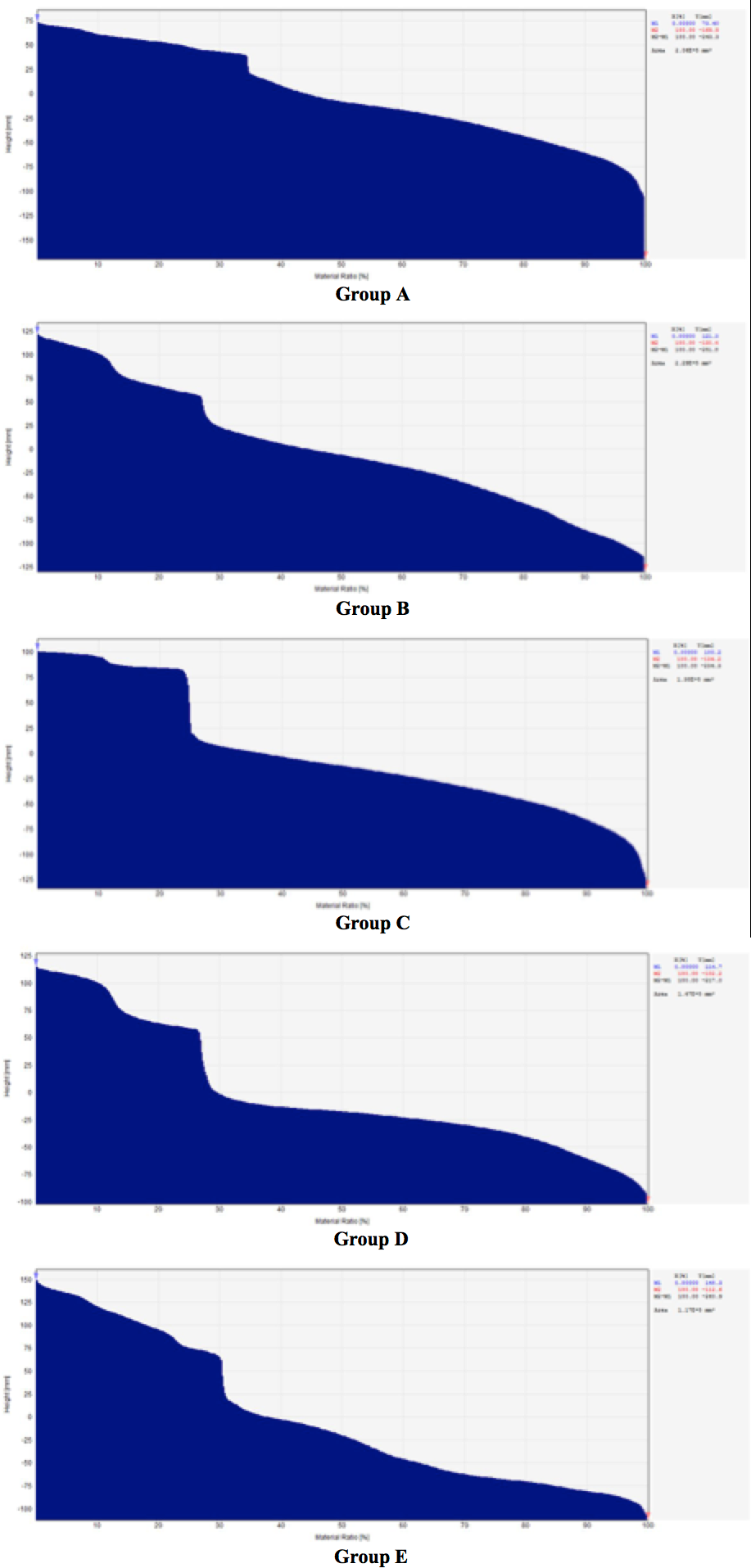 Figure 3 Abbott curves for roughness analysis