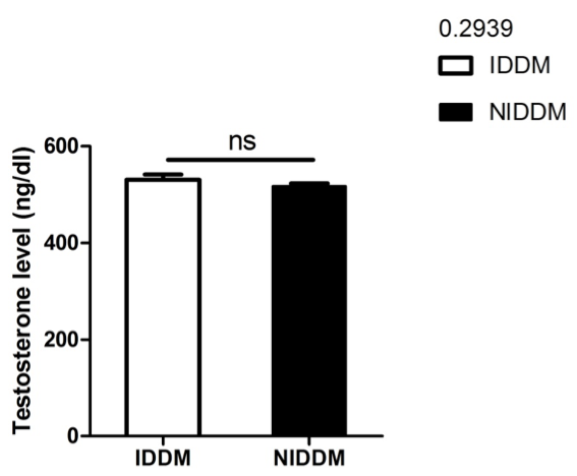 Figure 5 The mean difference between serum testosterone levels of insulin- and metformin-dependent diabetics