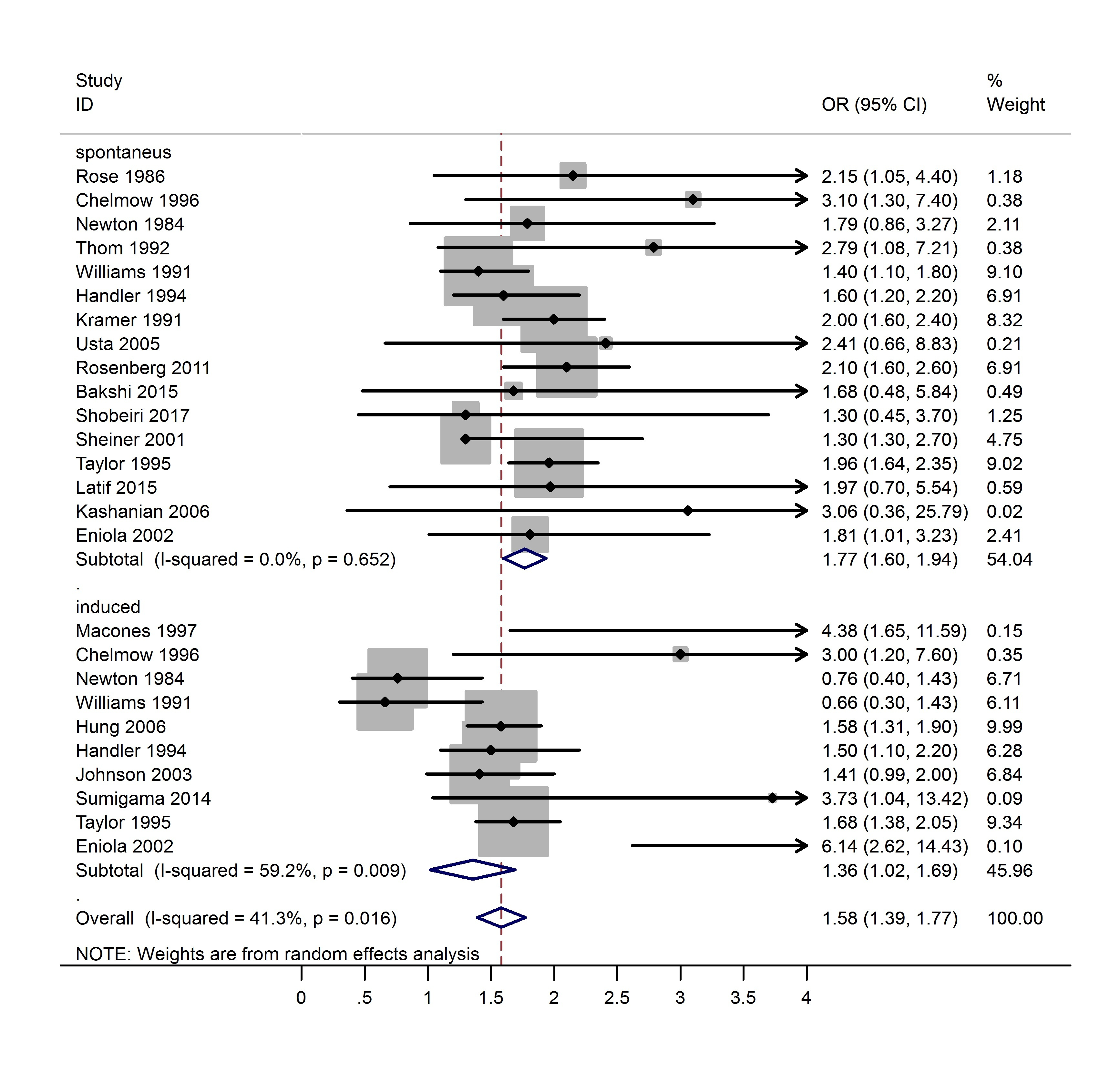 Placenta previa after prior abortion: a meta-analysis
