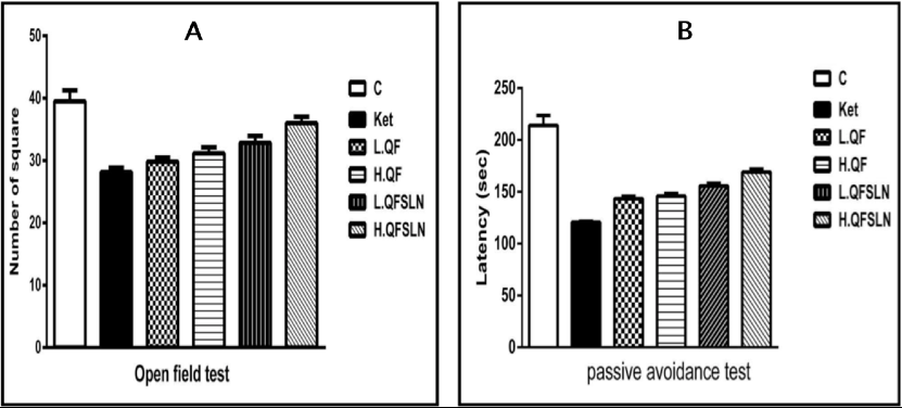 Figure 2 Effects of QF and QFSLN on the schizophrenic symptoms of rats