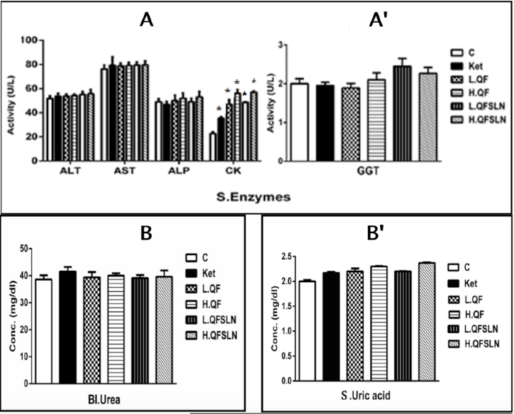 Figure 3 Effect of the various treatments on hepatorenal function, serum proteins and serum lipids after 3 weeks of treatment