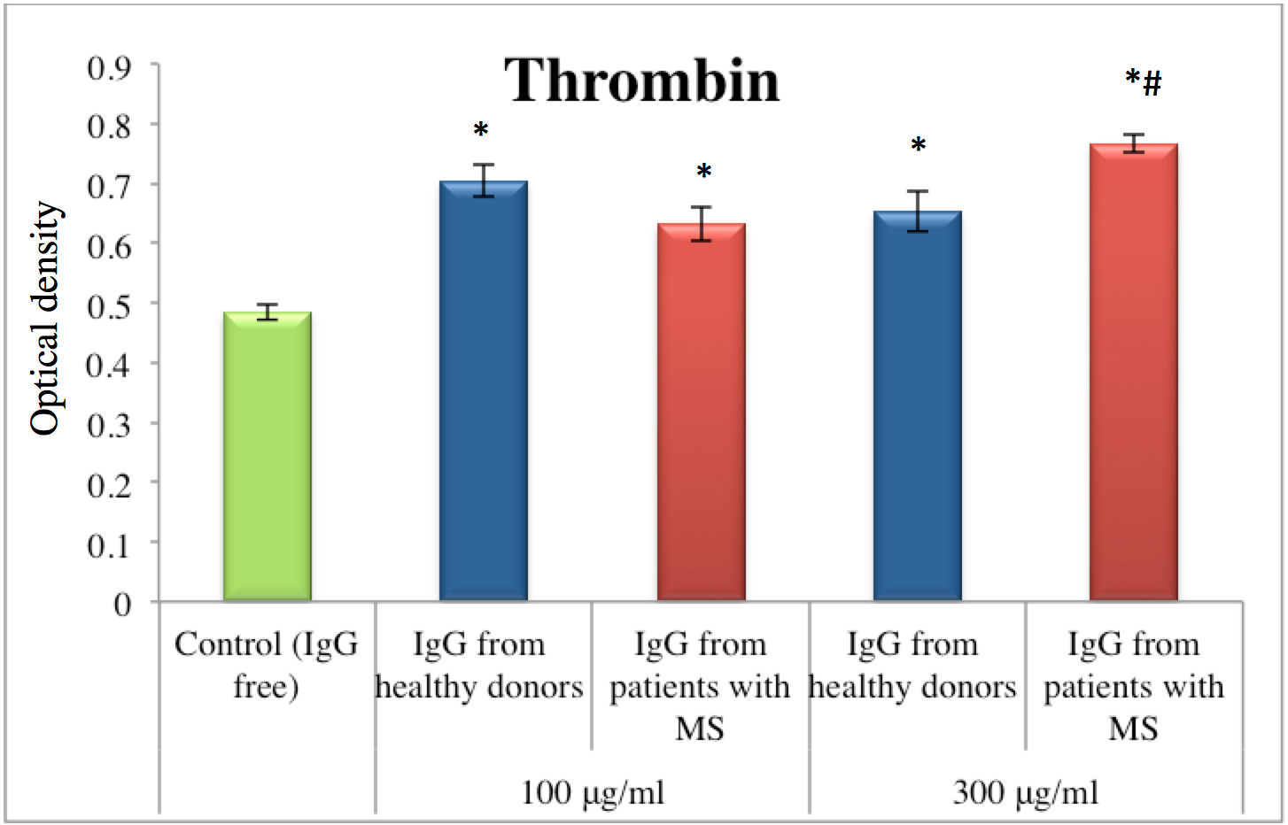 Figure 1 Effect of IgG from blood plasma of MS patients on the amidolytic activity of thrombin