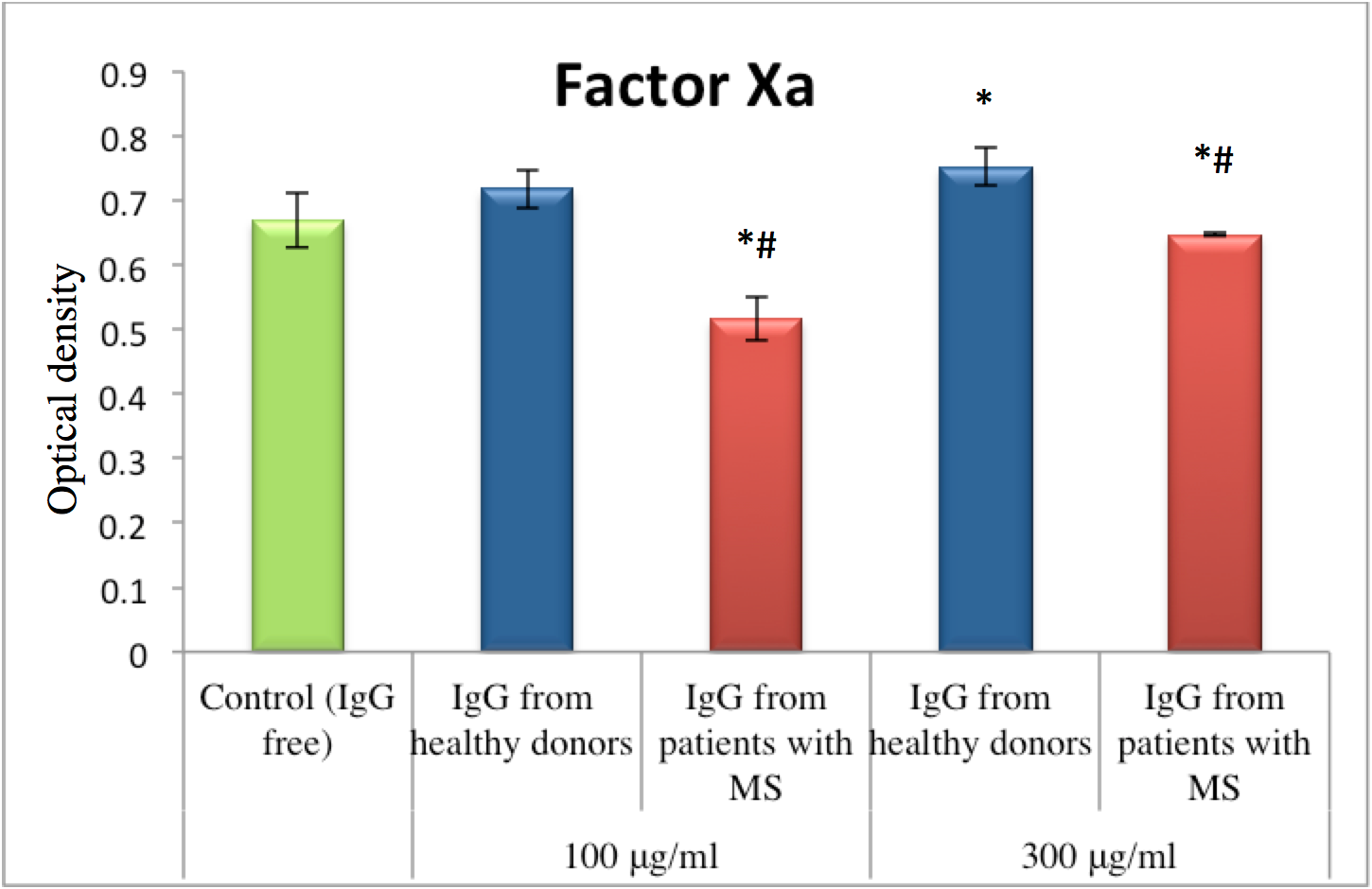 Figure 2 Effect of IgG from blood plasma of MS patients on the amidolytic activity of factor Xa (healthy donors, n = 35; MS patients, n = 20)