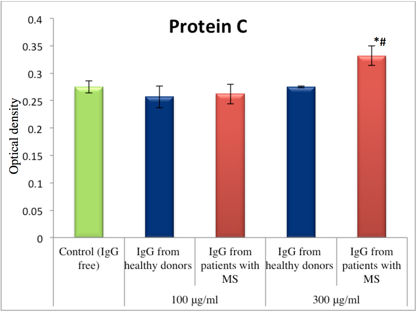 Figure 4 Effect of IgG from blood plasma of MS patients on the amidolytic activity of Protein C after activation of its zymogen (healthy donors, n = 35; MS patients, n = 20)