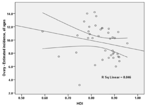 Figure 4 The correlation between the Human  Development Index (HDI) and age-standardized incidence rate (ASIR) of ovarian cancer