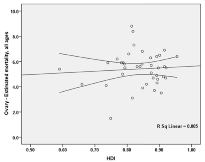 Figure 5 The correlation between the Human Development Index (HDI) and age-standardized mortality rate (ASMR) of ovarian cancer