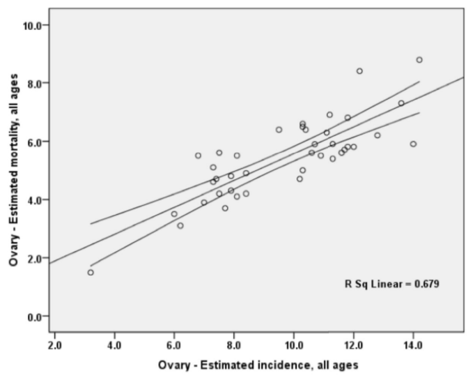 Figure 6 The correlation between age-standardized incidence rate (ASIR) and age-standardized mortality rate (ASMR) of ovarian cancer