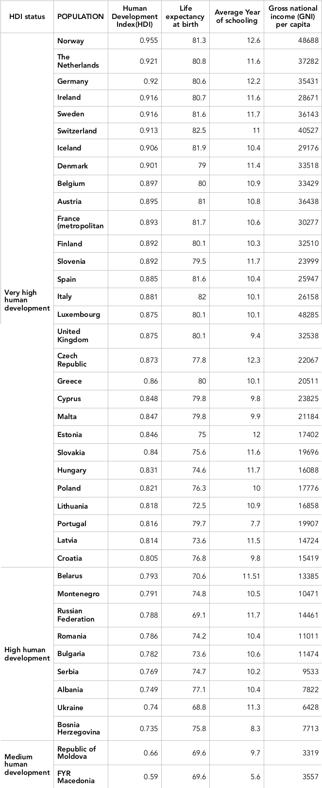 Table 3 The Human Development Index (HDI) in 2012