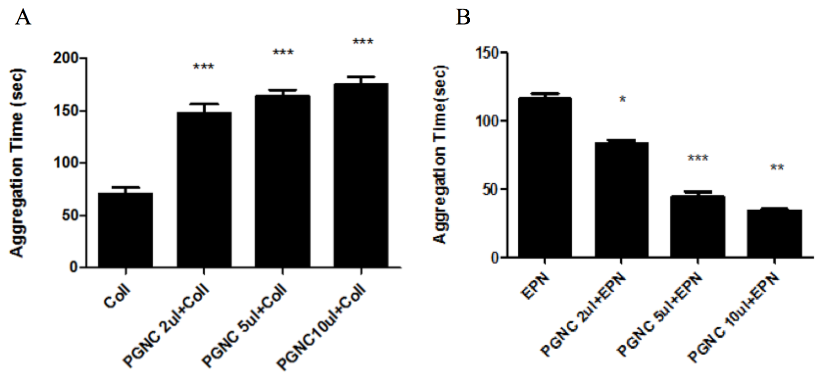 Figure 2 P. gerardiana has opposite effect on epinephrine and Collagen activated Platelet aggregation: platelet aggregation in vitro