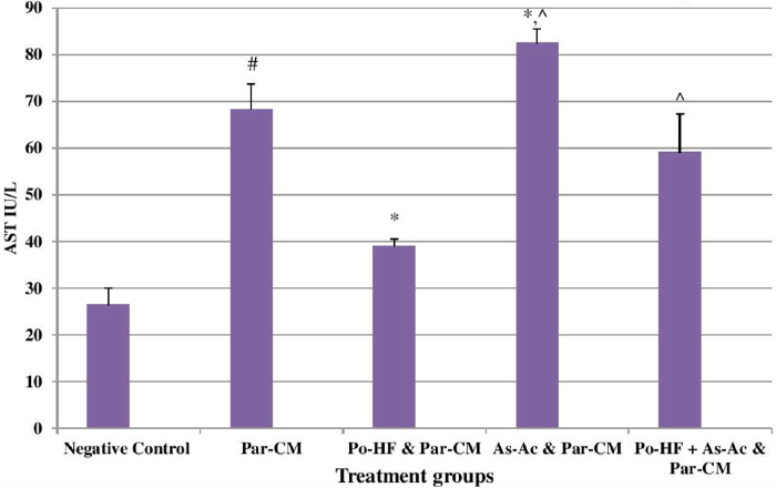 Figure 2 Effects of treatments on serum AST in Par-CM induced liver damage