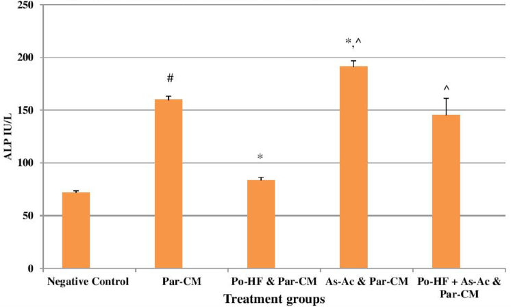 Figure 3 Effects of treatments on serum ALP in Par-CM induced liver damage