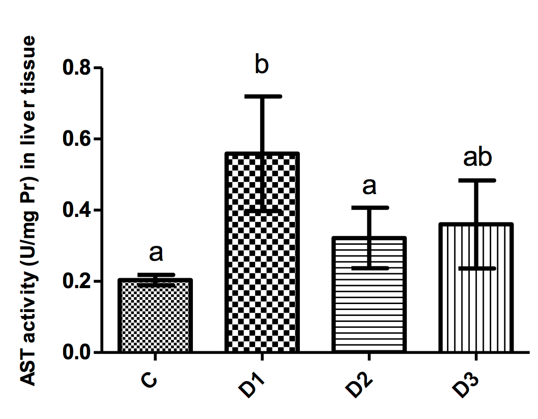 Figure 2 AST activity (mean±SD) in liver tissues of mice in different groups