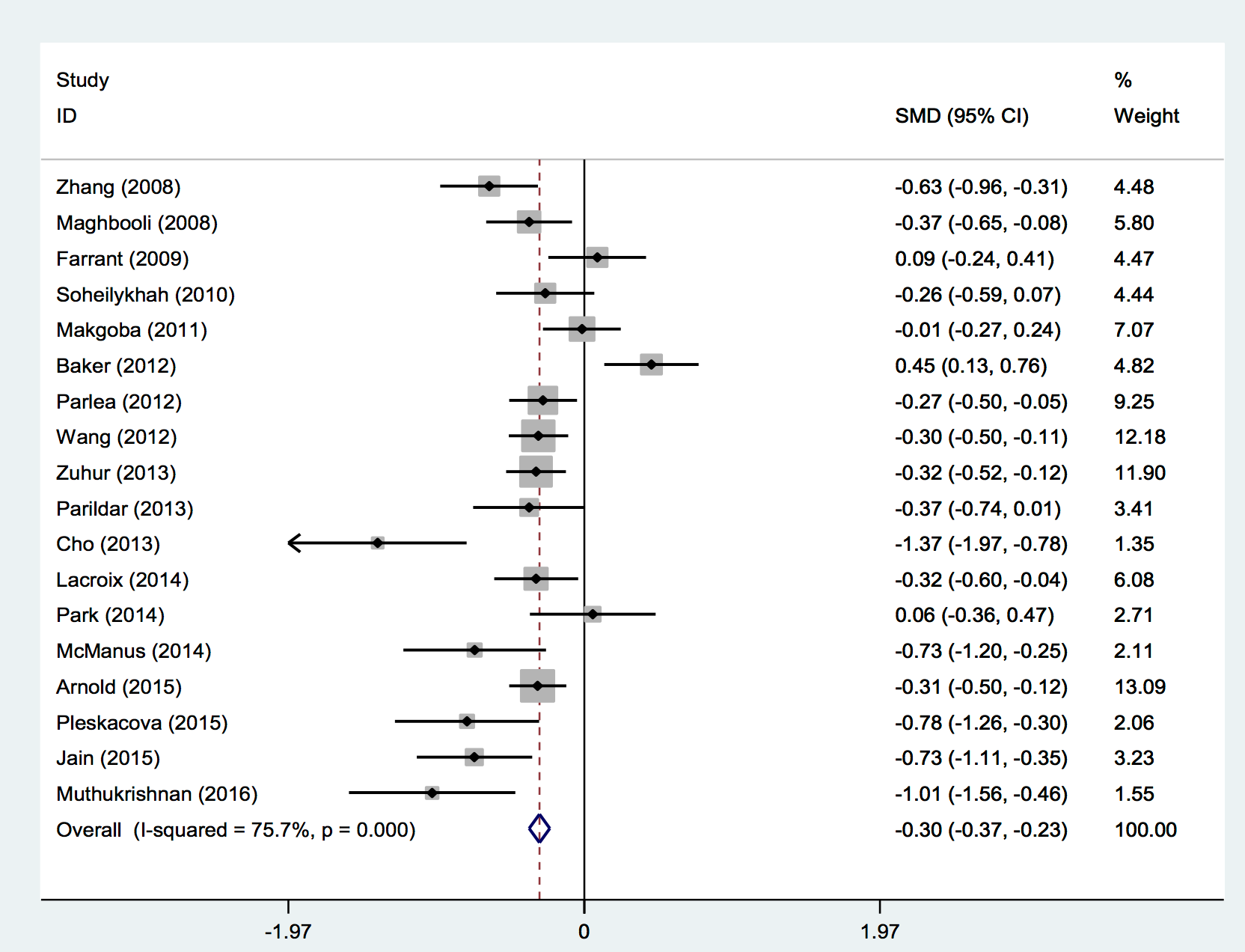 Figure 3 Meta-analysis of the association between serum 25(OH)D level and gestational diabetes mellitus