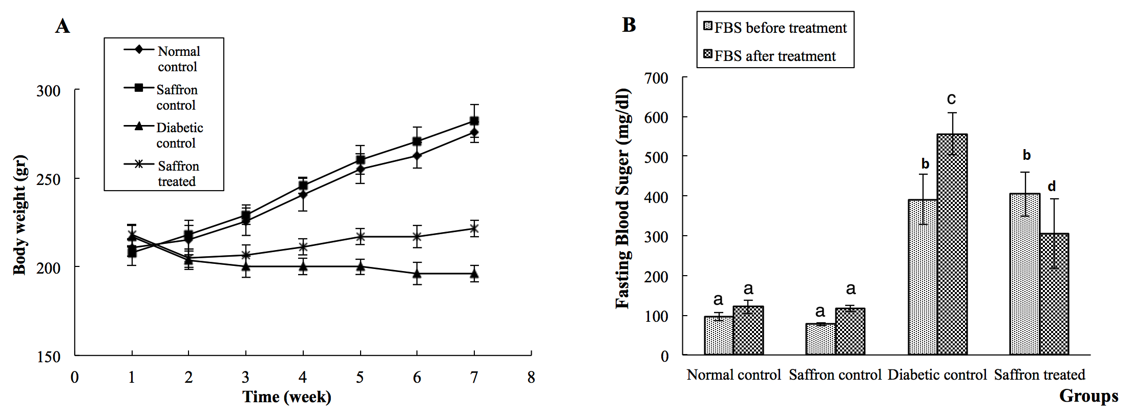 Figure 1 The effect of SAE on FBS and body weight