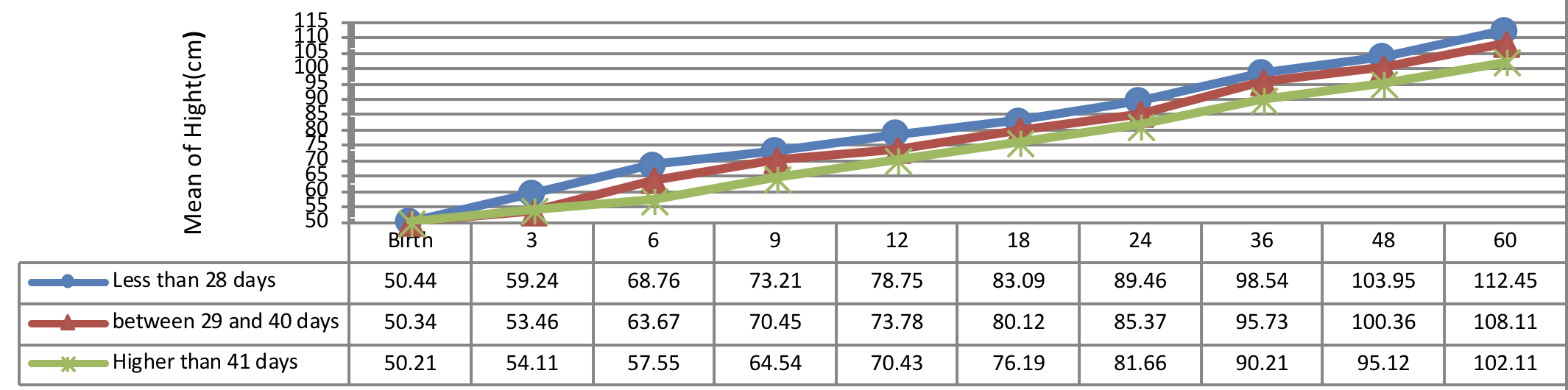 Figure 2 Comparison of hightgrowth pattern according to age of treatmeant begin