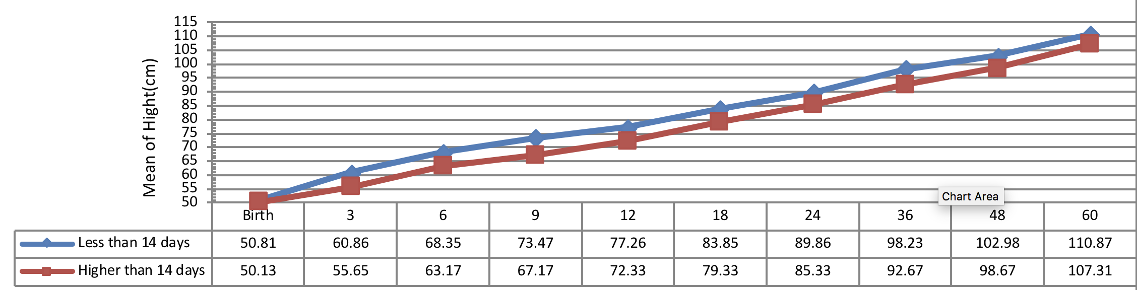 Figure 4 Comparison of hightgrowth pattern according to normalizetime of T4 level