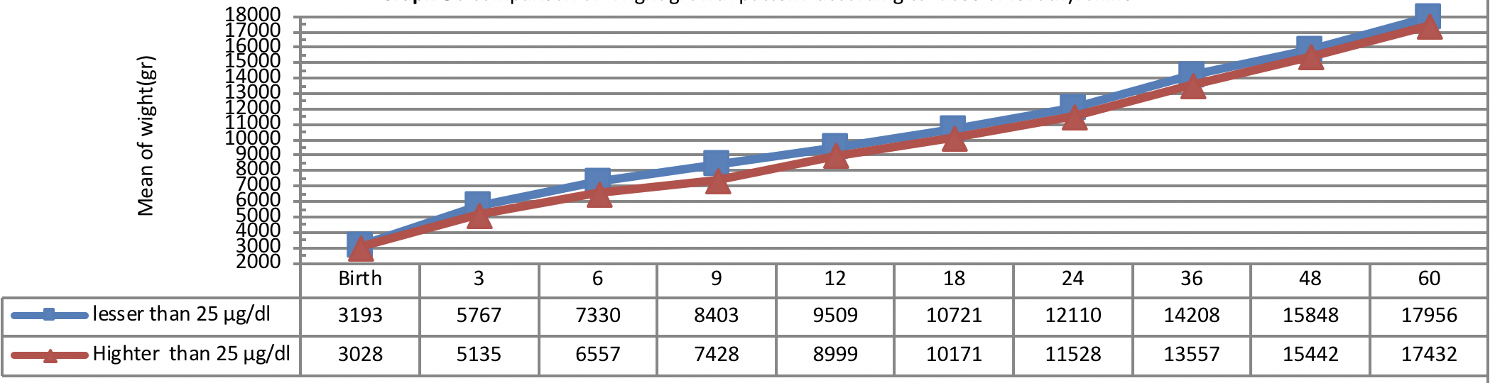 Figure 5 Comparison of Wight growth pattern according to dose of levothyroxine