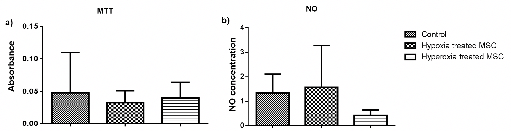 Figure 2 Effect of pre-conditioning on mesenchymal stem cells
