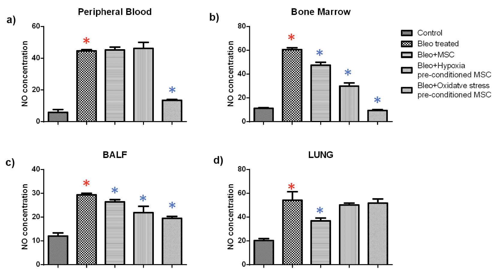 Figure 5 Effect of pre-conditioned MSC administration on Nitric Oxide (NO) production