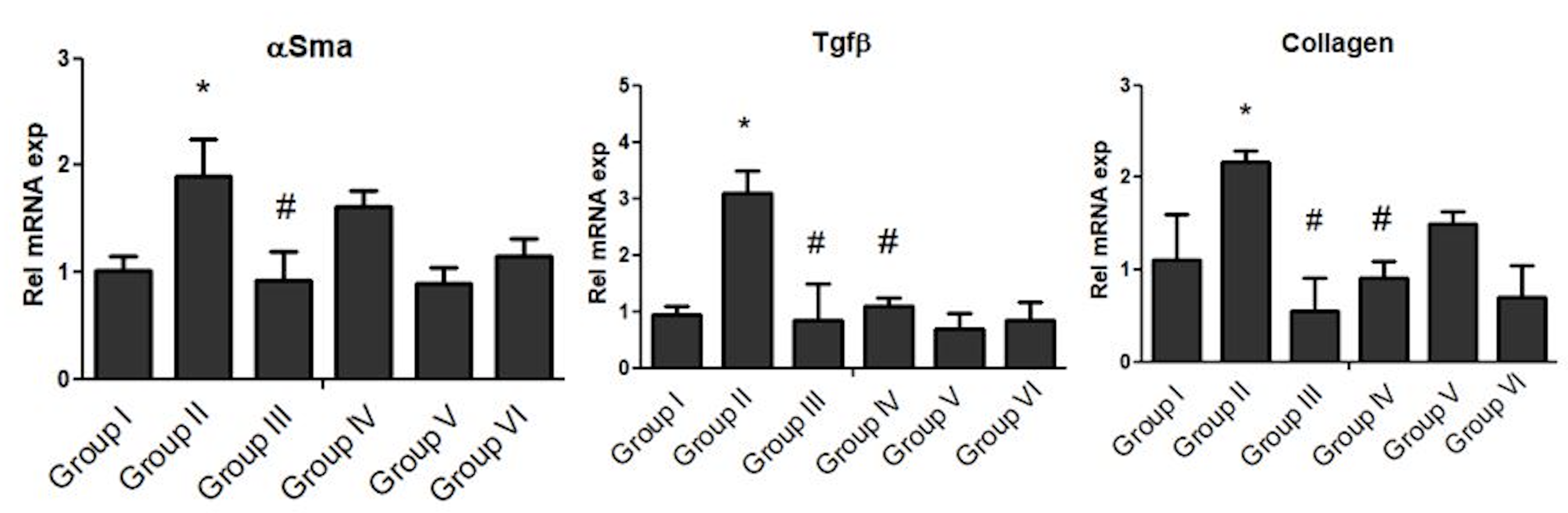 Figure 2 Repressive effect of PP extracts on mRNA expressionfibrosis markers