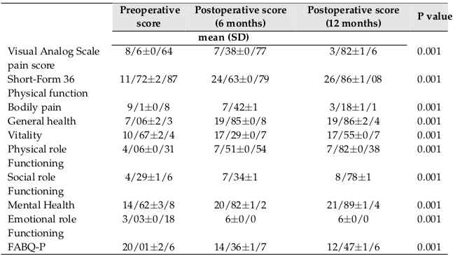 Table 2 Self-reported outcomes for older patients undergoing lumbar spine decompression surgery