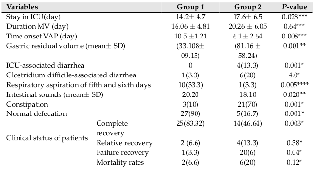 Table 2 Secondary Outcomes