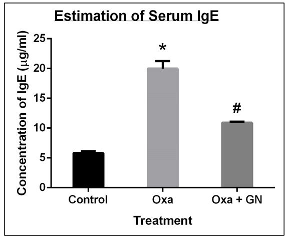 Figure 9 GN reduced the level of IgE in the serum