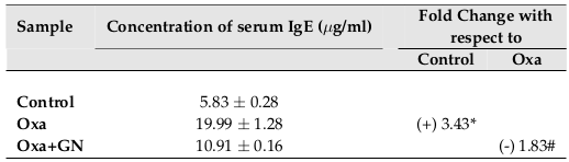 Table 8 GN reduced the level of IgE in the serum