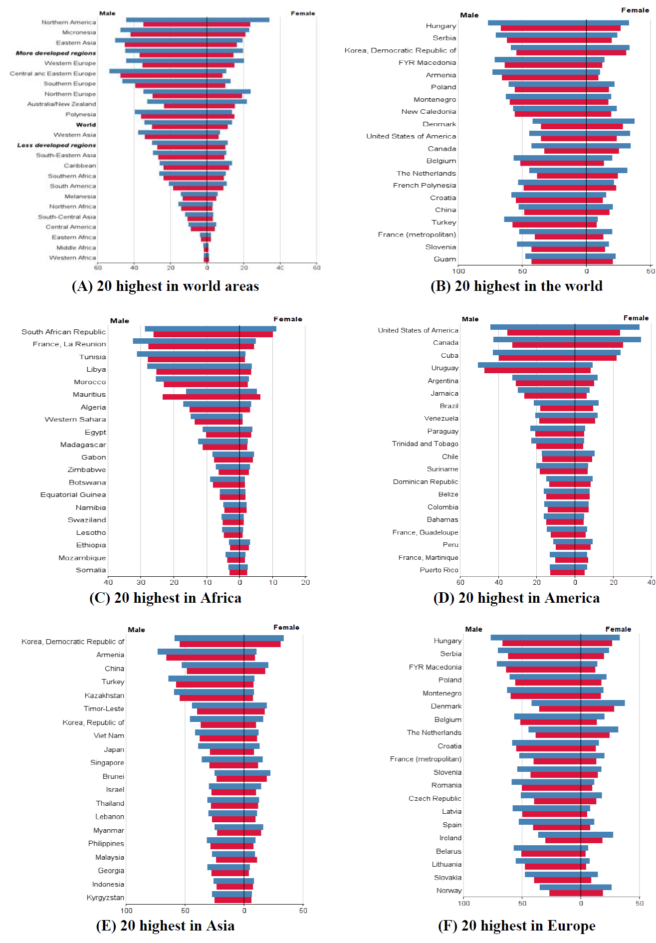 Figure 3 Regions and countries with highest Age-Standardized Incidence Rate (ASIR) and Age-Standardized Mortality Rate (ASMR) of lung cancer in the world