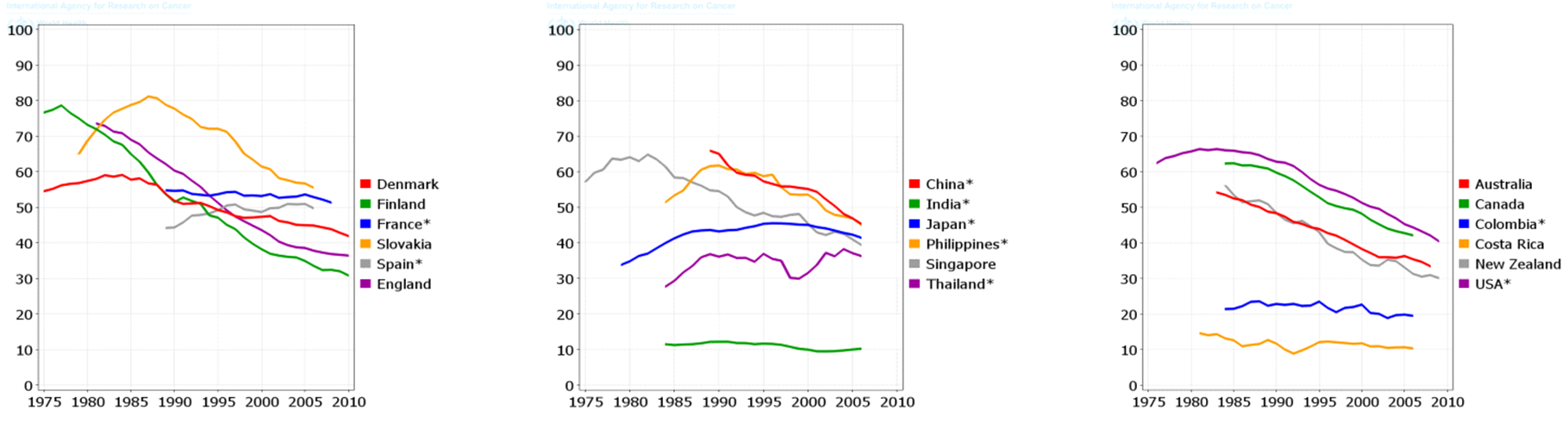 Figure 4 Trends in Age-Standardized Incidence Rate (ASIR) of lung cancer in selected countries (per 100,000men)