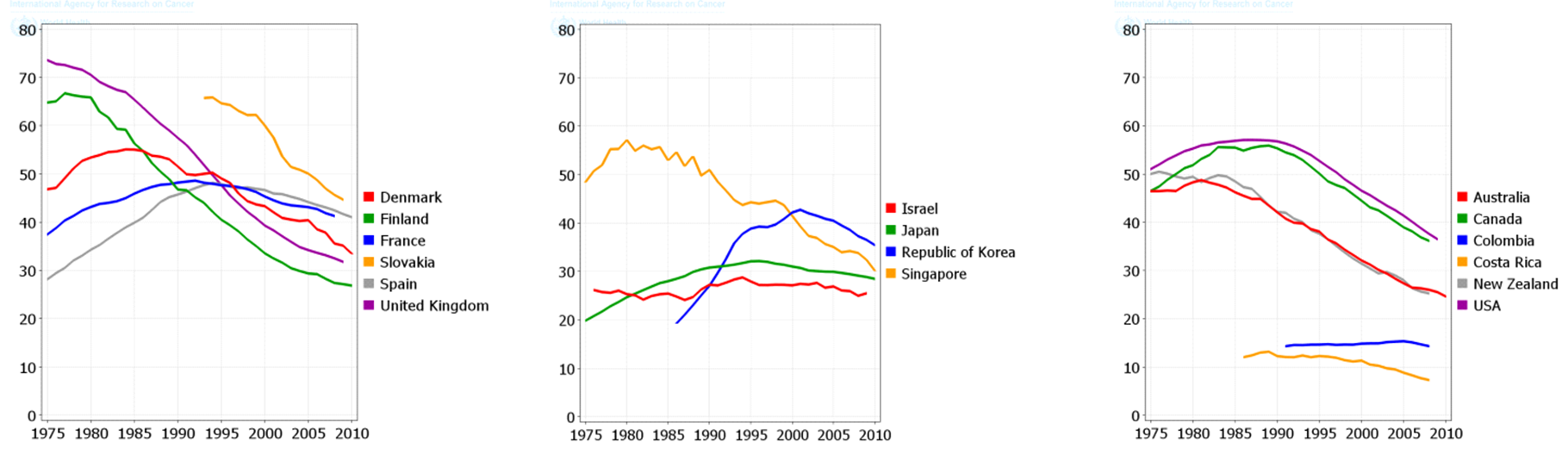Figure 5 Trends in Age-Standardized Mortality Rate (ASMR) from lung cancer in selected countries (per 100,000men)