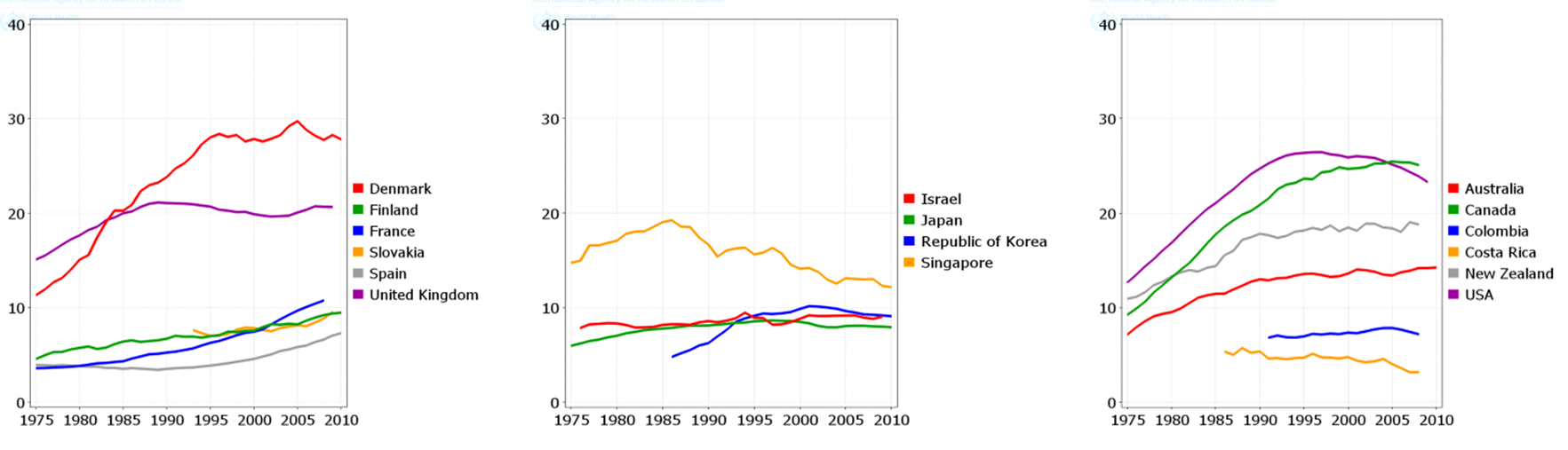 Figure 7 Trends in Age Standardized Mortality Rate (ASMR) from lung cancer in selected countries (per 100,000women).
