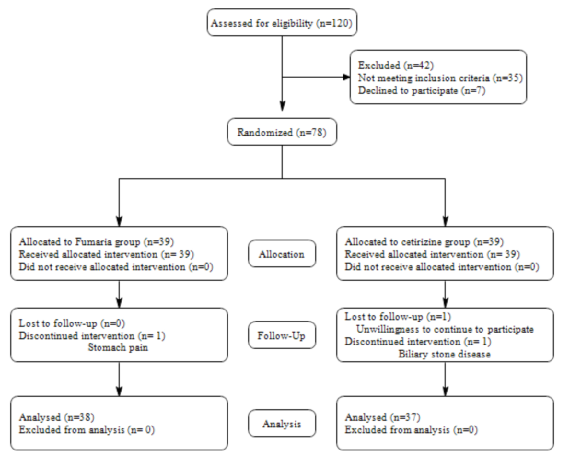 Figure 2 CONSORT Flow Diagram of Clinical Trial Study of the Effects of Fumaria vaillantii on chronic urticaria