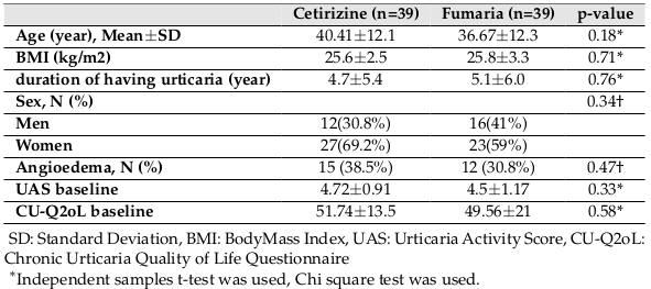 Table 1 Baselinecharacteristics of chronic uticaria patients