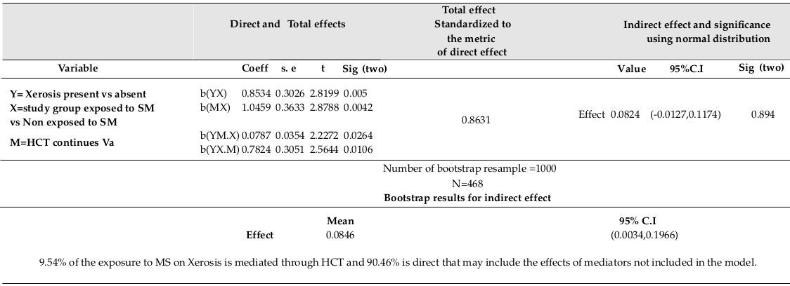 Table 1 Direct, Total and Indirect effects of relationship between Xerosis, Sulfur Mustard, and HCT among 492 individuals in Sardasht-Iran Cohort Study, 363 subjects from Sardasht, as the exposed group, and 129 subjects from Rabat, as the unexposed man-age matched control group