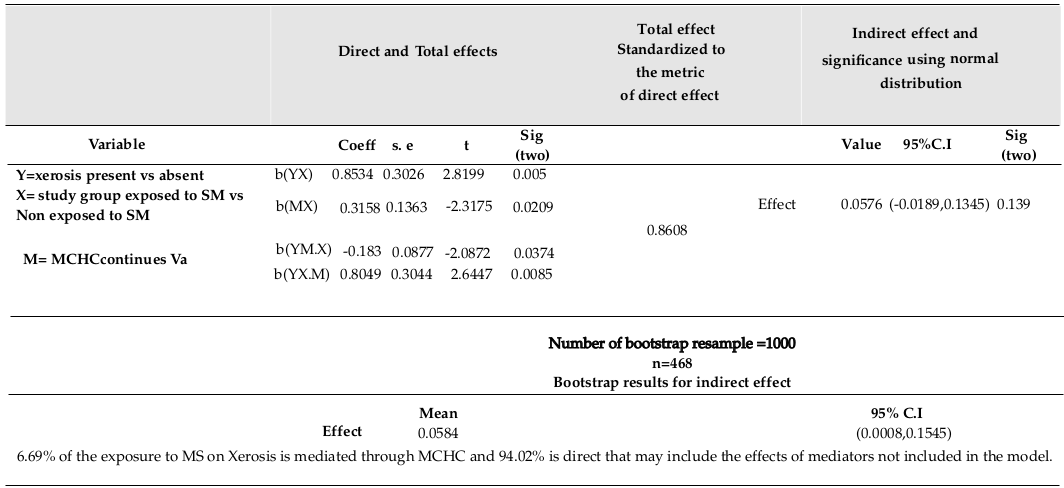 Table 3 Direct, Total and Indirect effects of relationship between Xerosis, Sulfur Mustard, and MCHC among 492 individuals in Sardasht-Iran Cohort Study, 363 subjects from Sardasht, as the exposed group, and 129 subjects from Rabat, as the unexposed mean age matched control group