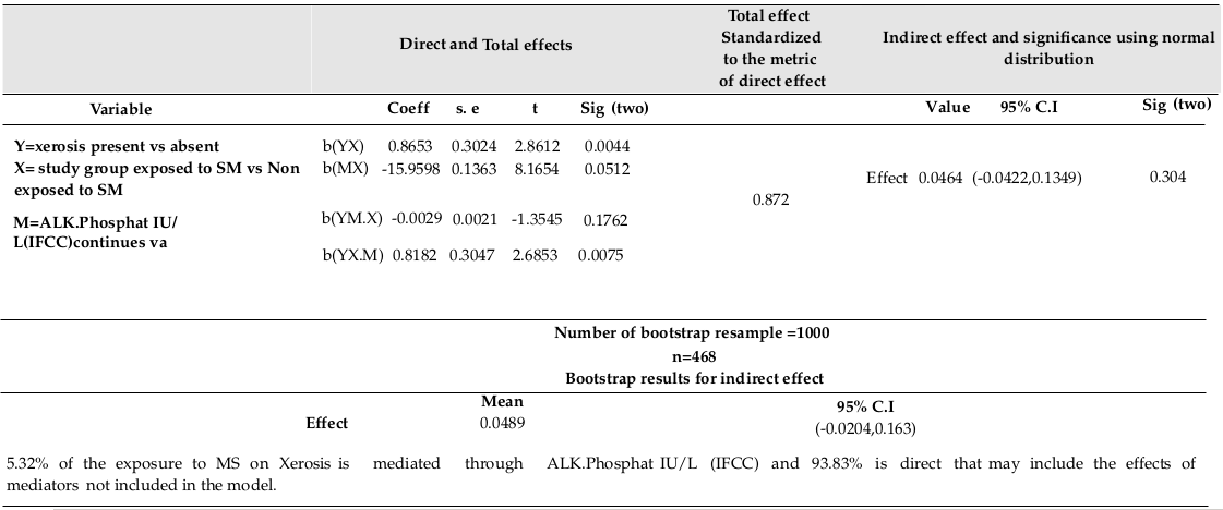 Table 4 Direct, Total and Indirect effects of relationship between Xerosis, Sulfur Mustard, and ALK.Phosphat IU/L (IFCC) among 492 individuals in Sardasht-Iran Cohort Study, 363 subjects from Sardasht, as the exposed group, and 129 subjects from Rabat, as the unexposed mean age matched control group