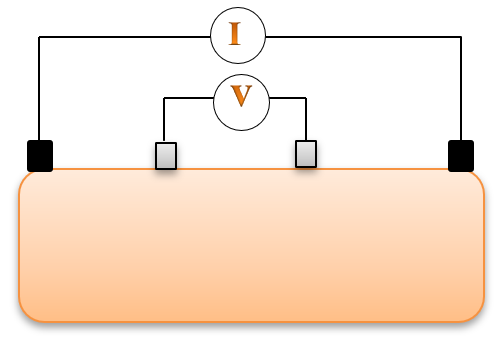 Figure 1 Tetrapolar configuration of electrodes