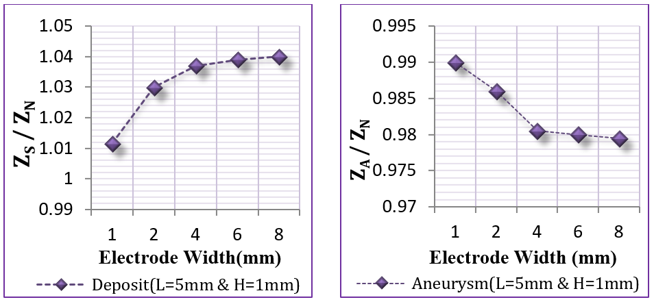 Figure 16 Electrodes with different widths