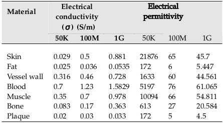Table 1 The dielectric properties of tissues at 50 KHz,100 MHz, and 1 GHz
