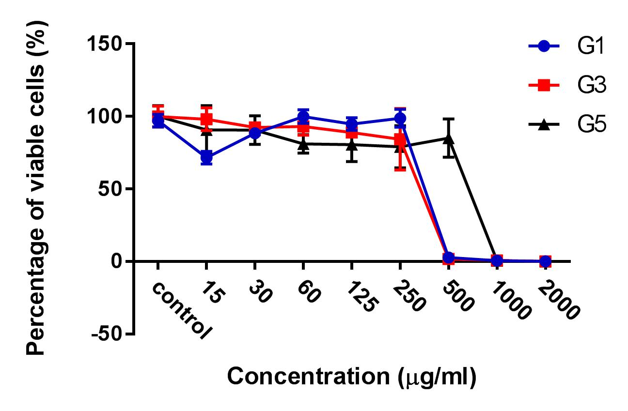 Ethanol Extract Of Ginger Zingiber Officinale Roscoe By Soxhlet Method Induces Apoptosis In Human Hepatocellular Carcinoma Cell Line Biomedical Research And Therapy